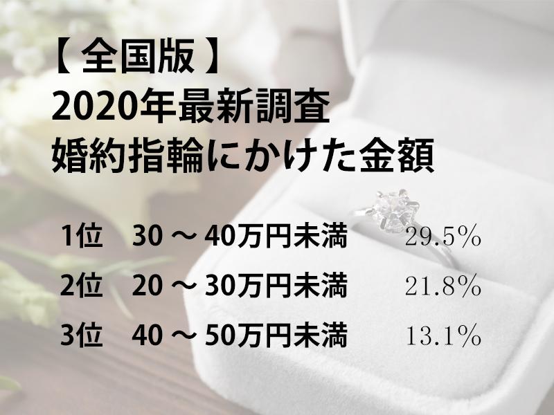 婚約指輪 の 相場 予算