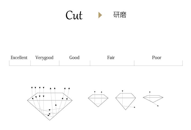 浜松 ダイヤモンド カット